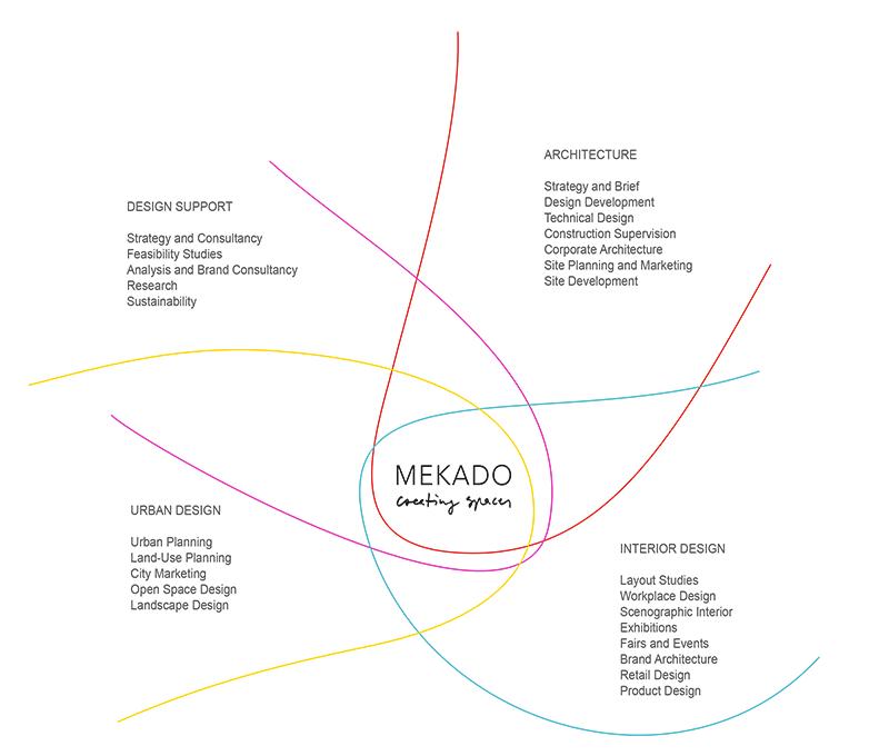 Info Mekado